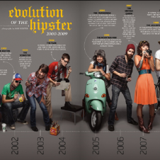 "EVOLUTION OF THE ""HIPSTER"""